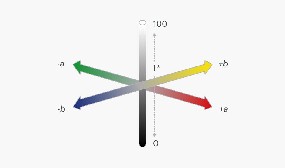 انواع مد هاي رنگی در فتوشاپ : Lab color mode