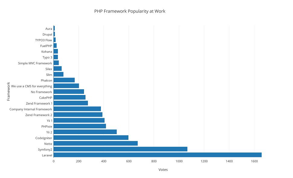 نمودار میزان استفاده از فریم ورک های PHP